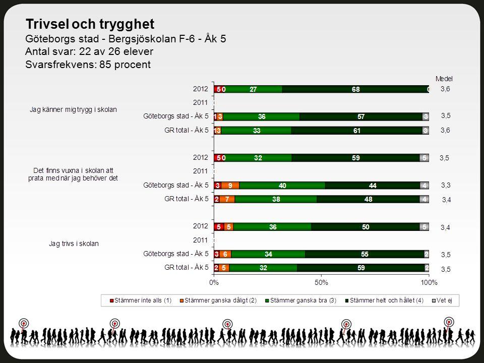 Trivsel och trygghet Göteborgs stad - Bergsjöskolan F-6 - Åk 5 Antal svar: 22 av 26 elever Svarsfrekvens: 85 procent