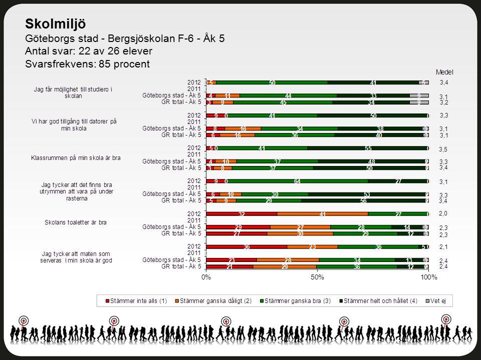 Skolmiljö Göteborgs stad - Bergsjöskolan F-6 - Åk 5 Antal svar: 22 av 26 elever Svarsfrekvens: 85 procent