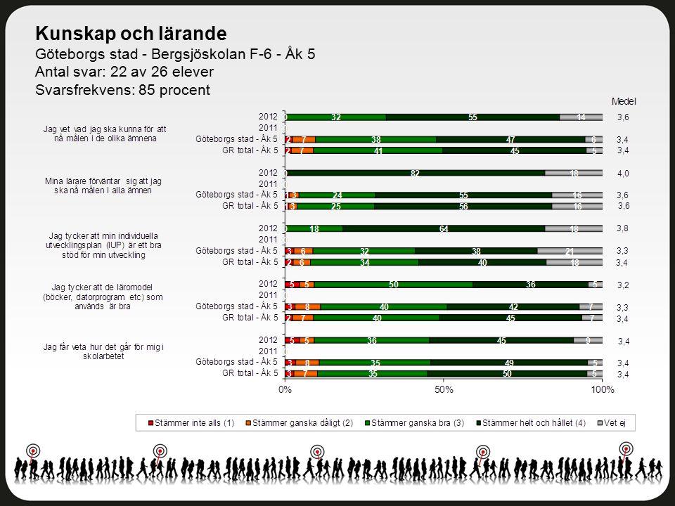 Kunskap och lärande Göteborgs stad - Bergsjöskolan F-6 - Åk 5 Antal svar: 22 av 26 elever Svarsfrekvens: 85 procent