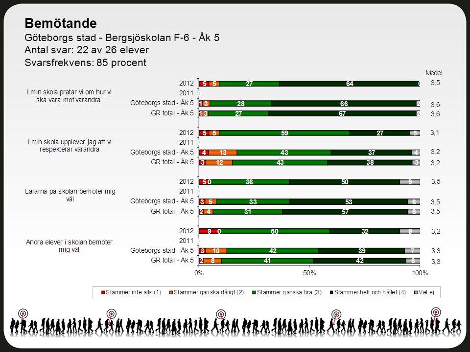 Bemötande Göteborgs stad - Bergsjöskolan F-6 - Åk 5 Antal svar: 22 av 26 elever Svarsfrekvens: 85 procent