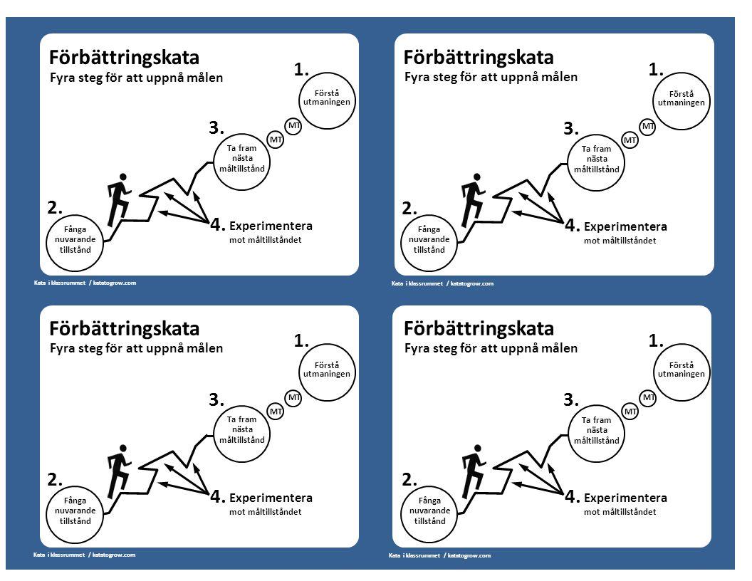 Förbättringskata Fyra steg för att uppnå målen Fånga nuvarande tillstånd Ta fram nästa måltillstånd Förstå utmaningen Förbättringskata Fyra steg för a