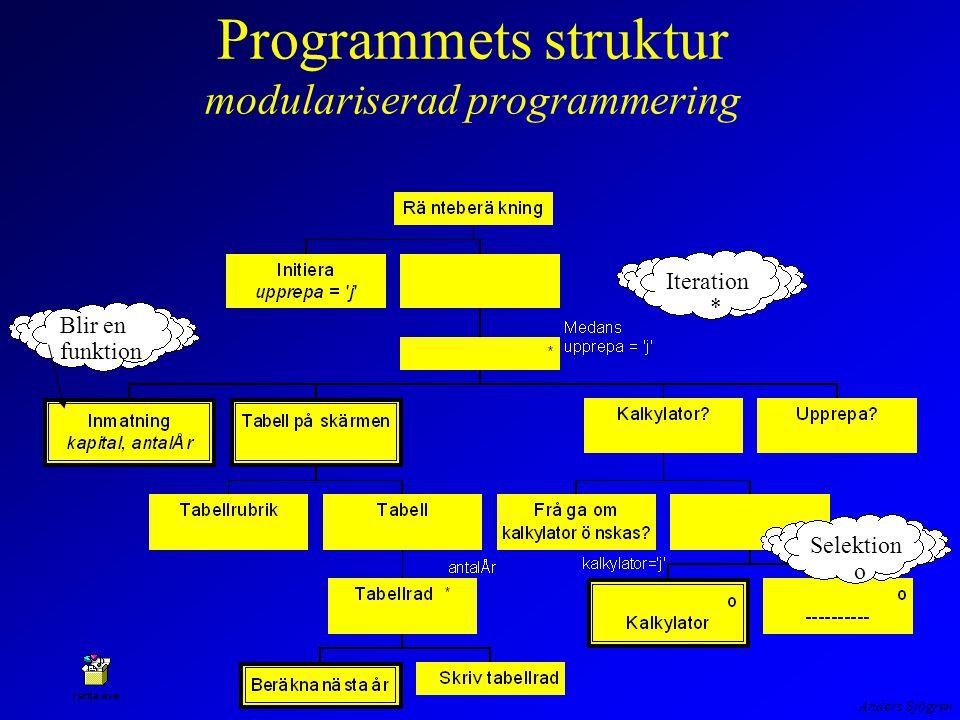 Anders Sjögren Programmets struktur arbetsfördelning och filer /* kalkylat.c */ #include kalkylat.h void Kalkylator( void ) /* Enkel kalkylator */ { float x, y; char c; printf( \nKalkylator som klarar de fyra räknesätten t ex ); printf( 3+2\n ); printf( A, avslutar\n ); forts