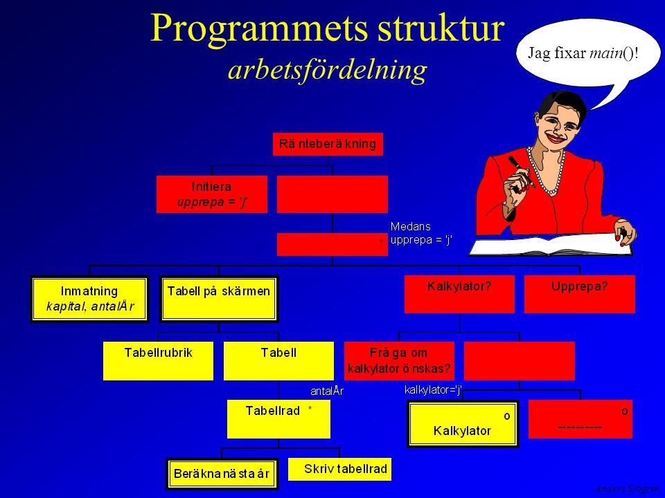 Anders Sjögren Programmets struktur arbetsfördelning och filer while (printf( --> ), scanf( %f%c%f , &x, &c, &y ) == 3) { switch(c) { case + : printf( %f\n , x + y); break; case - : printf( %f\n , x - y); break; case * : printf( %f\n , x * y); break; case / : if (y != 0) printf( %f\n , x / y); else printf( Division med noll\n ); break; default: printf( Felaktig operator\n ); break; } scanf( %*s ); return; }