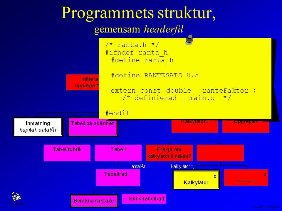 Anders Sjögren Programmets struktur, gemensam headerfil /* ranta.h */ #ifndef ranta_h #define ranta_h #define RANTESATS 8.5 extern const doubleranteFaktor ; /* definierad i main.c */ #endif