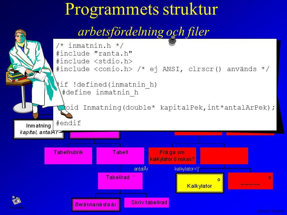 Anders Sjögren Programmets struktur arbetsfördelning och filer /* inmatnin.h */ #include ranta.h #include #include /* ej ANSI, clrscr() används */ #if !defined(inmatnin_h) #define inmatnin_h void Inmatning(double* kapitalPek,int*antalArPek); #endif