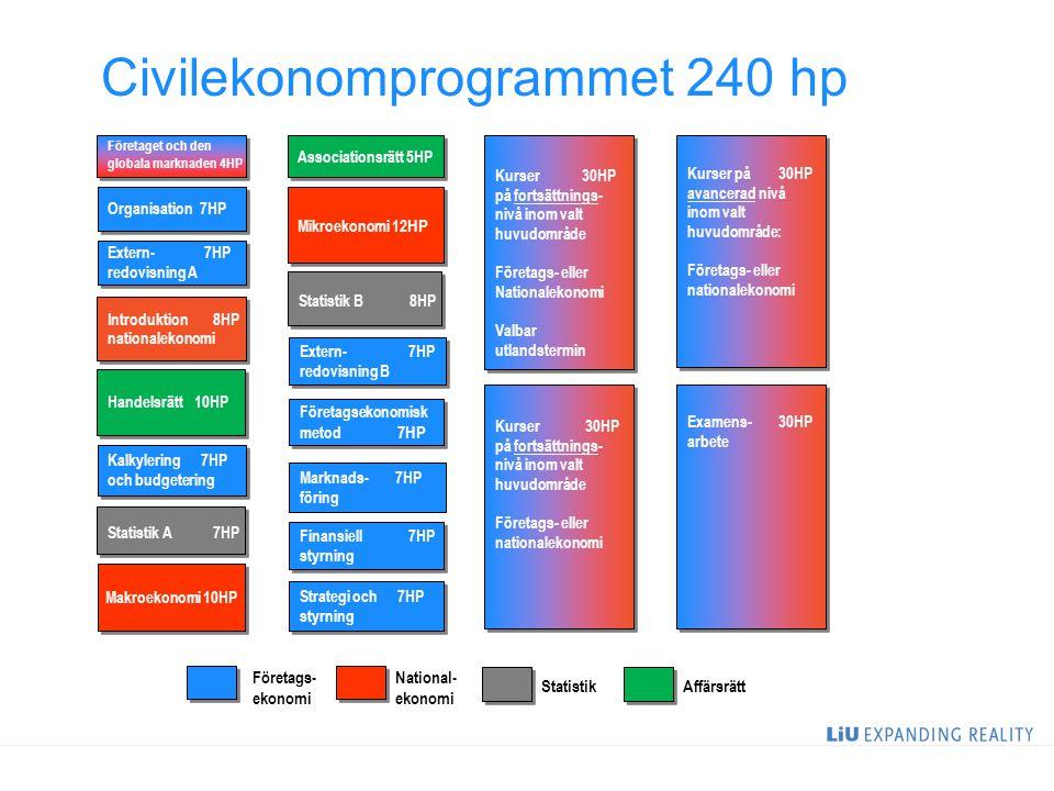 11 Civilekonomprogrammet 240 hp Handelsrätt 10HP Kalkylering 7HP och budgetering Kalkylering 7HP och budgetering Företaget och den globala marknaden 4