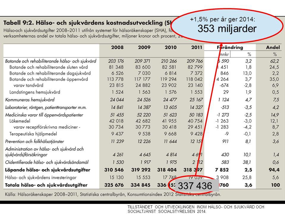 337 436 +1,5% per år ger 2014: 353 miljarder TILLSTÅNDET OCH UTVECKLINGEN INOM HÄLSO- OCH SJUKVÅRD OCH SOCIALTJÄNST SOCIALSTYRELSEN 2014.