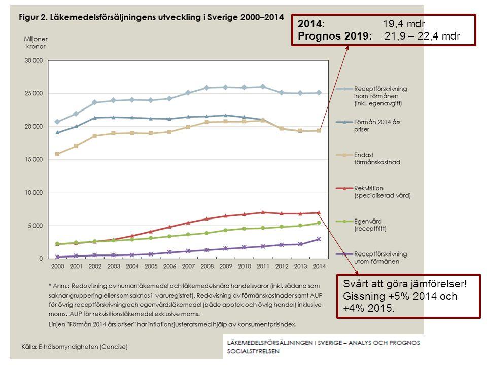 2014: 19,4 mdr Prognos 2019: 21,9 – 22,4 mdr Svårt att göra jämförelser! Gissning +5% 2014 och +4% 2015.