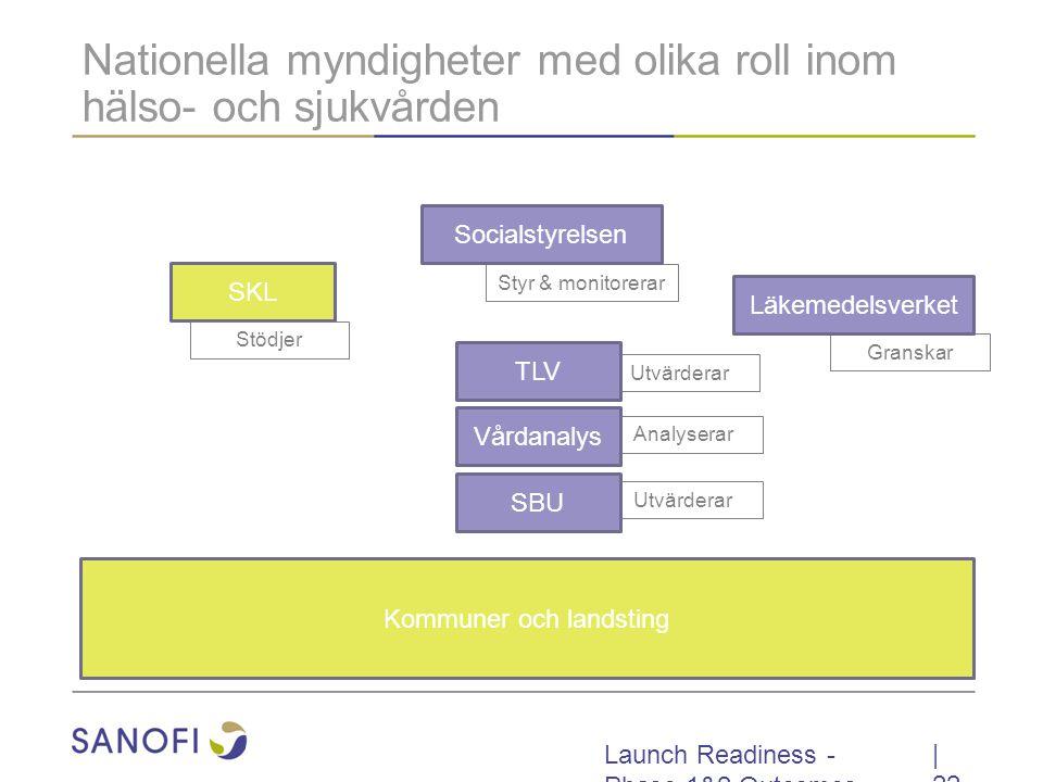 Launch Readiness - Phase 1&2 Outcomes Utvärderar Analyserar Styr & monitorerar Granskar Utvärderar Nationella myndigheter med olika roll inom hälso- och sjukvården   22 Socialstyrelsen Vårdanalys Läkemedelsverket SKL TLV Kommuner och landsting SBU Stödjer