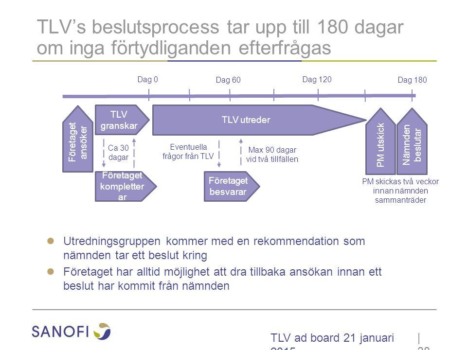 TLV ad board 21 januari 2015 TLV's beslutsprocess tar upp till 180 dagar om inga förtydliganden efterfrågas | 38 Dag 0 Dag 60 Dag 120 Dag 180 Företage
