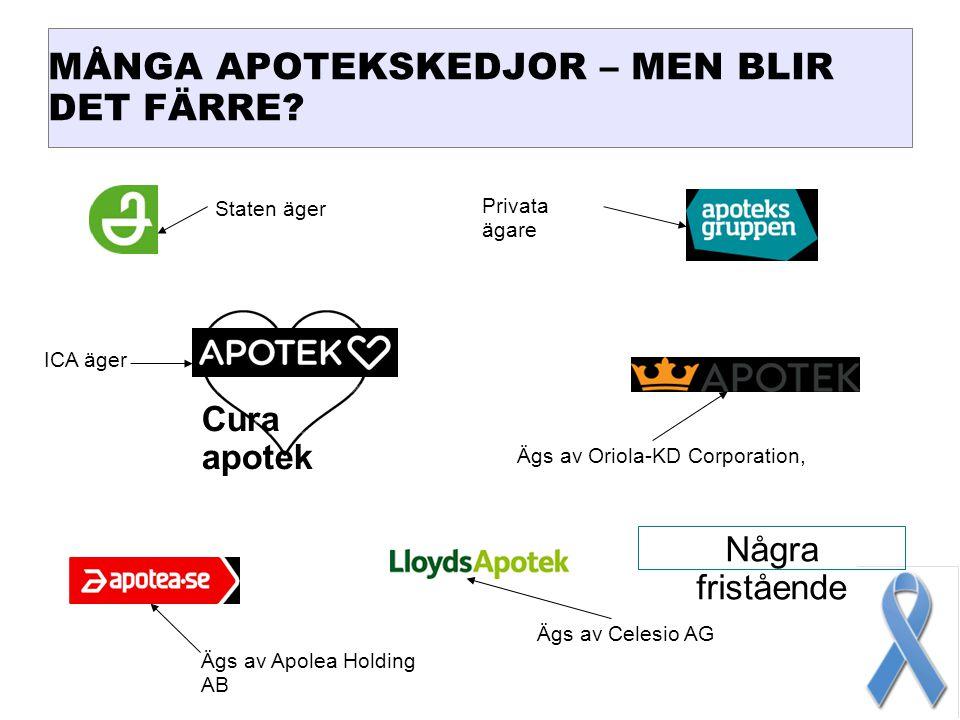 MÅNGA APOTEKSKEDJOR – MEN BLIR DET FÄRRE? Cura apotek Några fristående Staten äger Privata ägare ICA äger Ägs av Apolea Holding AB Ägs av Oriola-KD Co