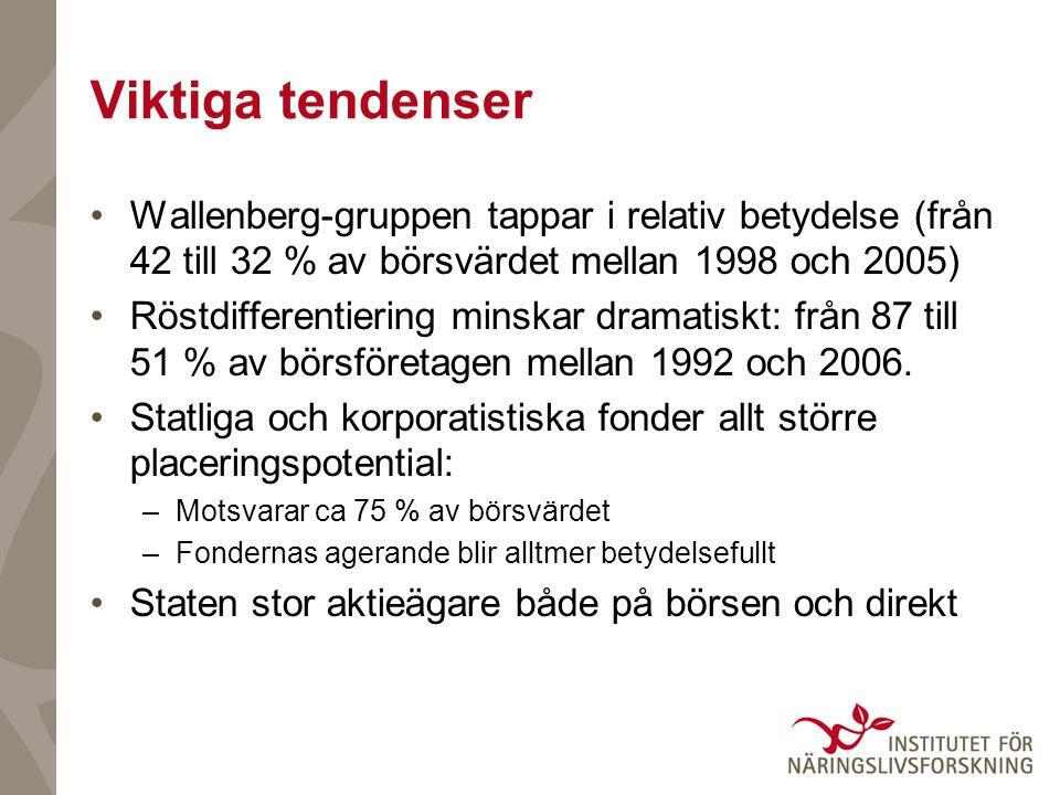 Viktiga tendenser Wallenberg-gruppen tappar i relativ betydelse (från 42 till 32 % av börsvärdet mellan 1998 och 2005) Röstdifferentiering minskar dra