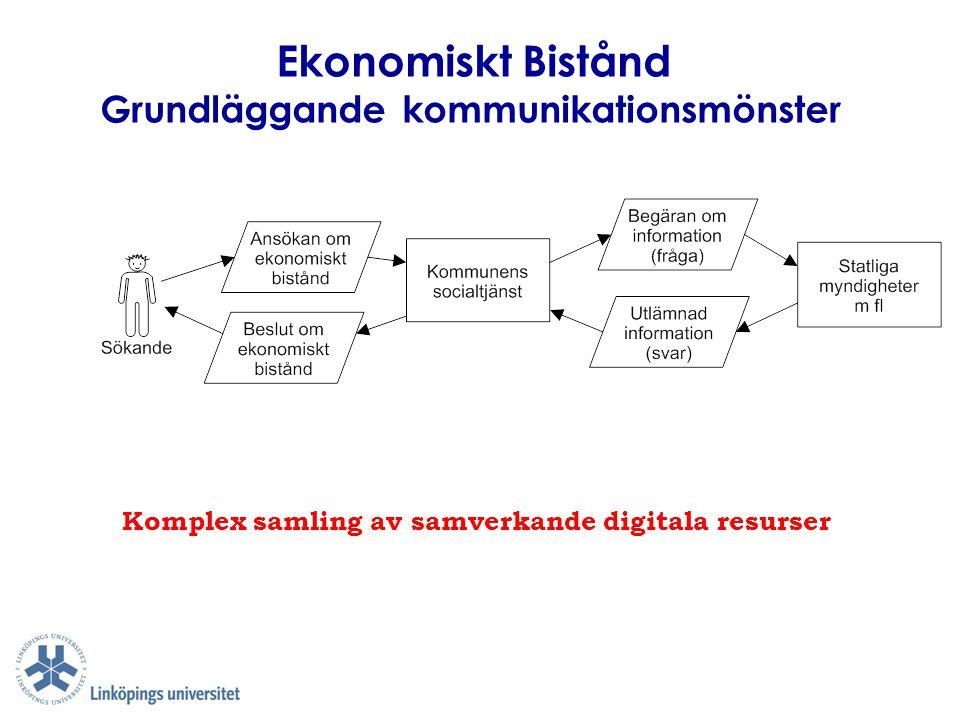 Ekonomiskt Bistånd Grundläggande kommunikationsmönster Komplex samling av samverkande digitala resurser