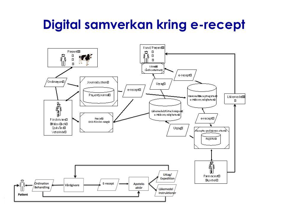 Digital samverkan kring e-recept