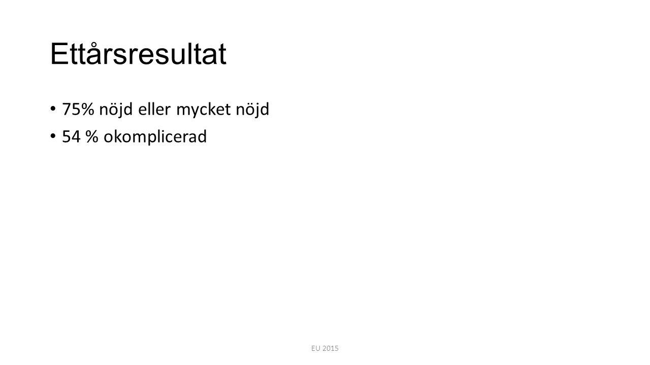 Ettårsresultat 75% nöjd eller mycket nöjd 54 % okomplicerad EU 2015
