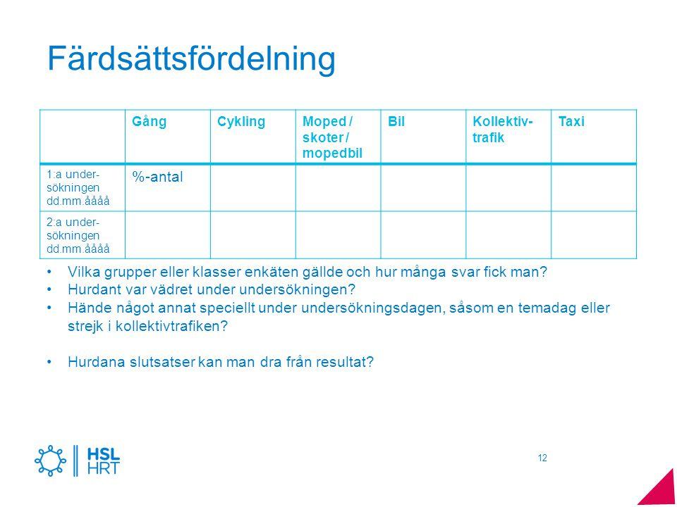 Färdsättsfördelning GångCyklingMoped / skoter / mopedbil BilKollektiv- trafik Taxi 1:a under- sökningen dd.mm.åååå %-antal 2:a under- sökningen dd.mm.
