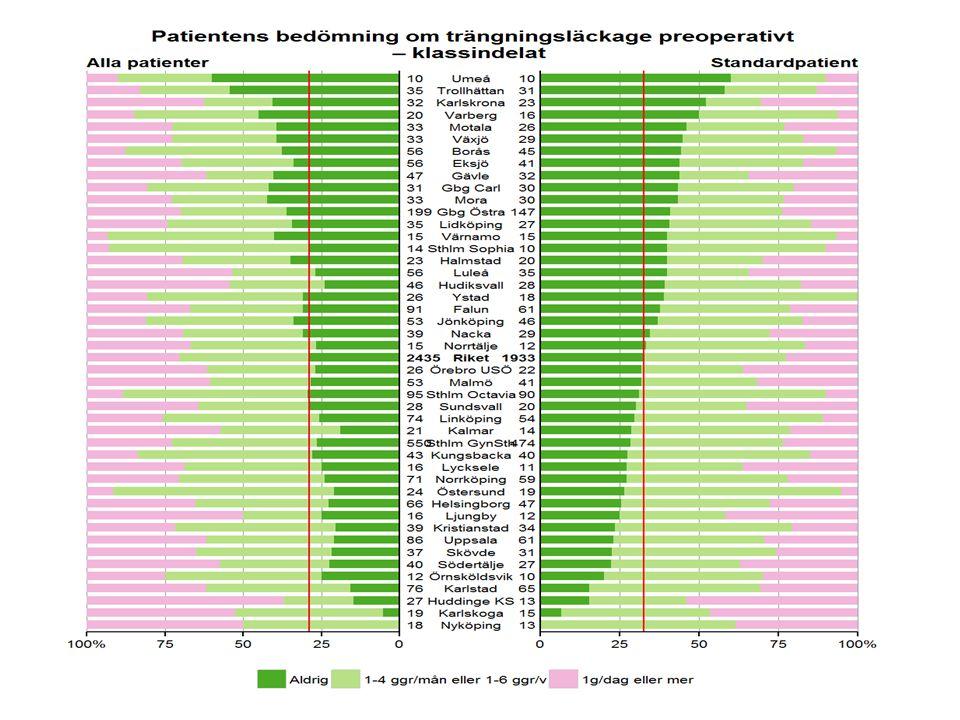 Svar från kliniker med bästa 1-årsdata Kristianstad (45 op) Noggrann preoperativ utredning ….RÄTT pat Välinformerade patienter, framför allt vid blandinkontinens 2 doktorer som träffar alla patienterna, fattar beslut om op och opererar alla dvs stort patientmaterial på få kunniga händer!