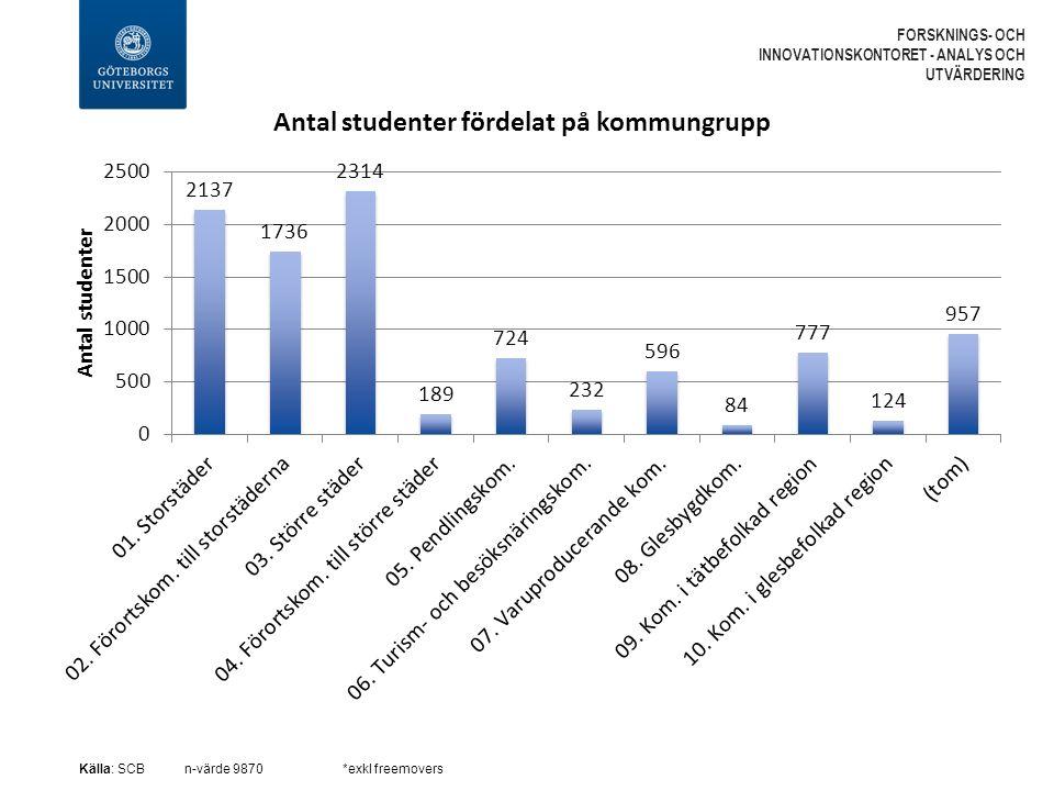 FORSKNINGS- OCH INNOVATIONSKONTORET - ANALYS OCH UTVÄRDERING Källa: SCBn-värde 9870*exkl freemovers