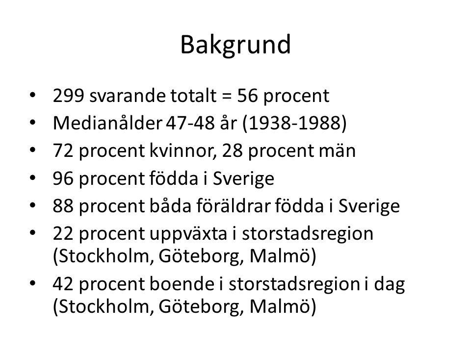 Bakgrund 299 svarande totalt = 56 procent Medianålder 47-48 år (1938-1988) 72 procent kvinnor, 28 procent män 96 procent födda i Sverige 88 procent båda föräldrar födda i Sverige 22 procent uppväxta i storstadsregion (Stockholm, Göteborg, Malmö) 42 procent boende i storstadsregion i dag (Stockholm, Göteborg, Malmö)