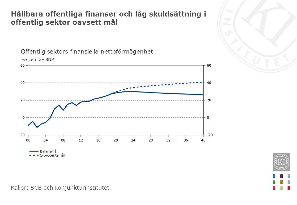 Hållbara offentliga finanser och låg skuldsättning i offentlig sektor oavsett mål Källor: SCB och Konjunkturinstitutet. Offentlig sektors finansiella