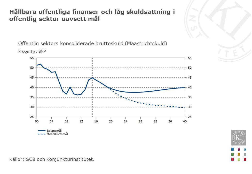 Hållbara offentliga finanser och låg skuldsättning i offentlig sektor oavsett mål Källor: SCB och Konjunkturinstitutet. Offentlig sektors konsoliderad