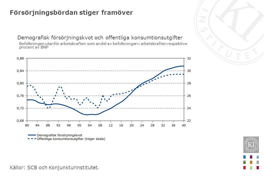 Försörjningsbördan stiger framöver Demografisk försörjningskvot och offentliga konsumtionsutgifter Källor: SCB och Konjunkturinstitutet.