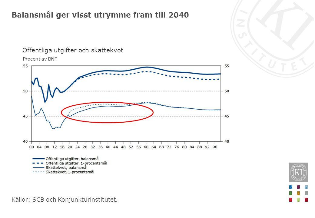 Balansmål ger visst utrymme fram till 2040 Källor: SCB och Konjunkturinstitutet. Offentliga utgifter och skattekvot Procent av BNP
