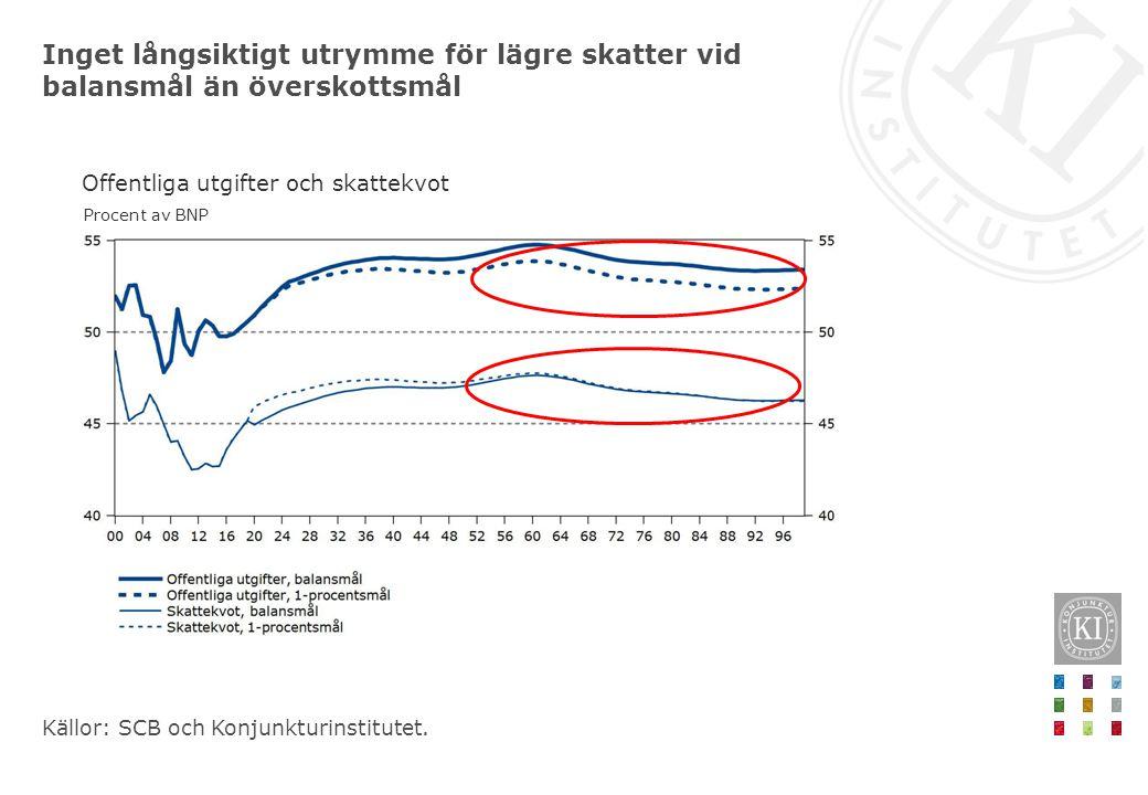 Inget långsiktigt utrymme för lägre skatter vid balansmål än överskottsmål Källor: SCB och Konjunkturinstitutet. Offentliga utgifter och skattekvot Pr