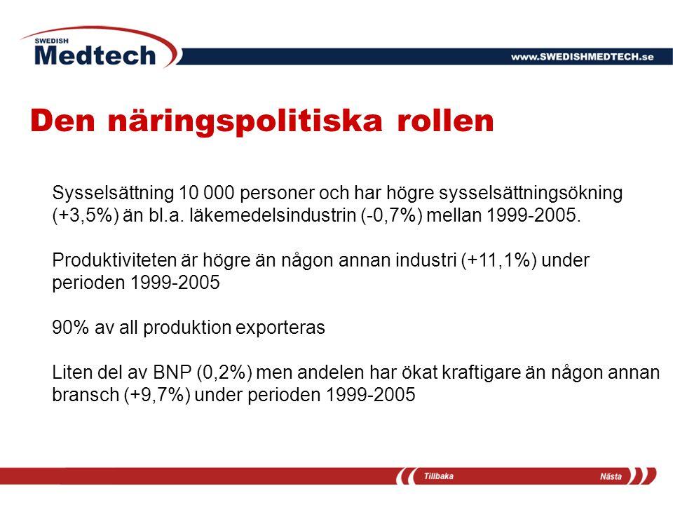 Den näringspolitiska rollen Sysselsättning 10 000 personer och har högre sysselsättningsökning (+3,5%) än bl.a. läkemedelsindustrin (-0,7%) mellan 199