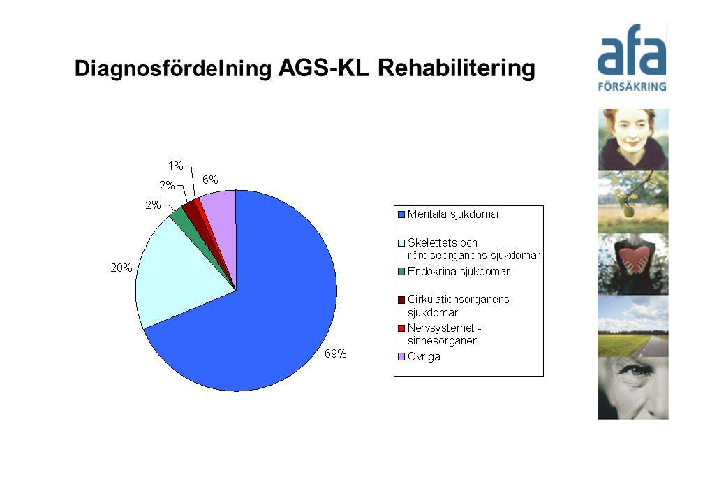 Diagnosfördelning AGS-KL Rehabilitering