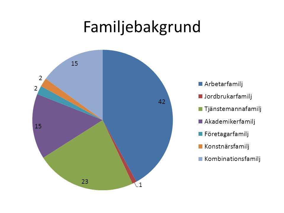 Familjebakgrund