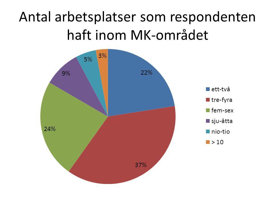 Antal arbetsplatser som respondenten haft inom MK-området