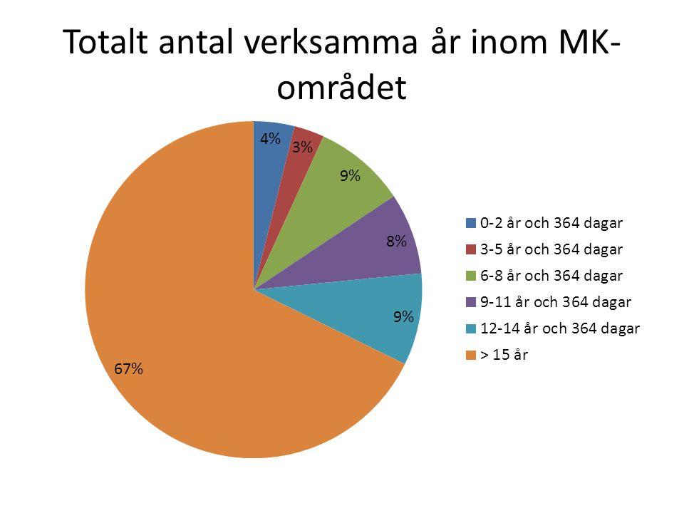 Totalt antal verksamma år inom MK- området