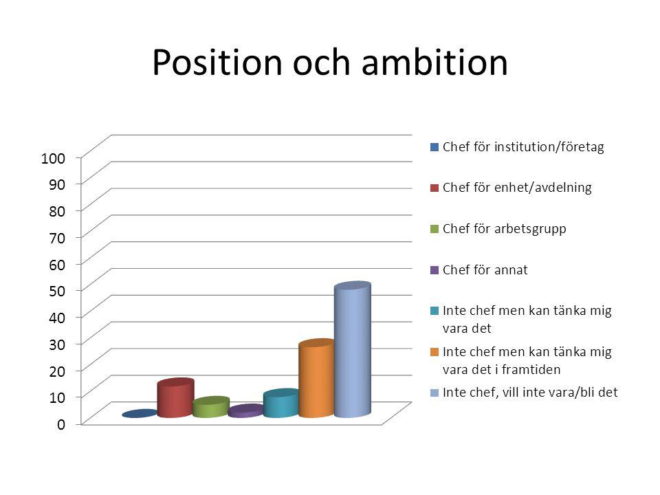 Position och ambition