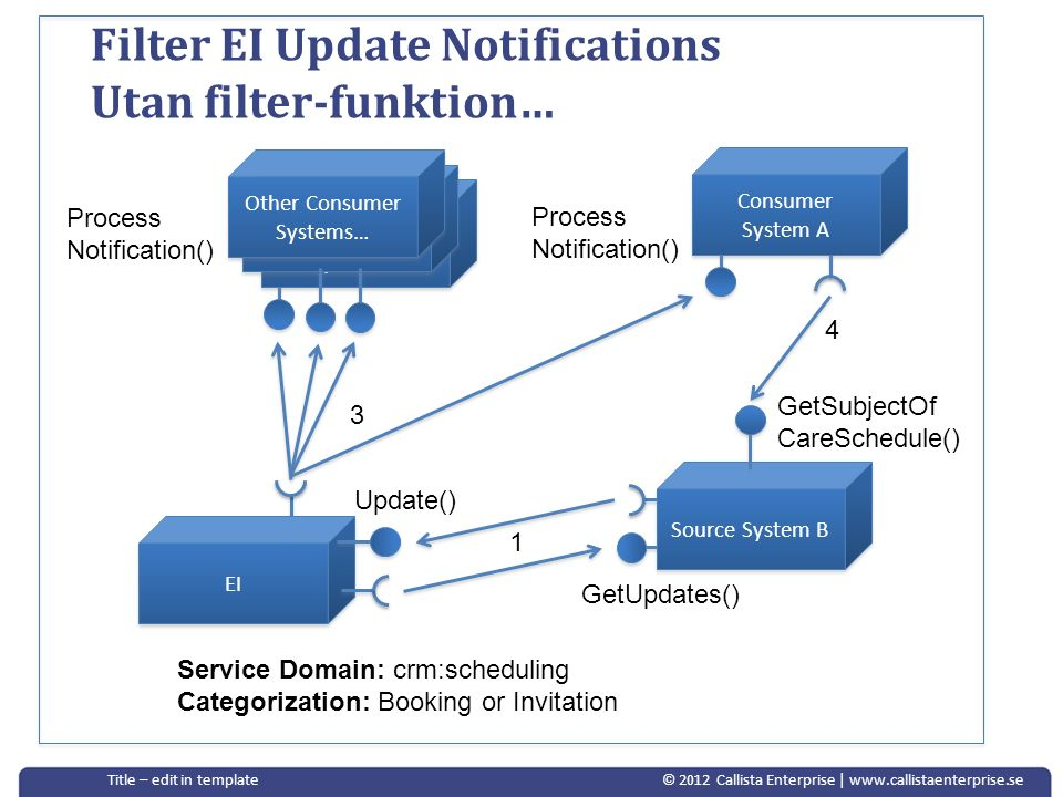 © 2012 Callista Enterprise | www.callistaenterprise.seTitle – edit in template Consumer System C Other Consumer Systems… Filter EI Update Notification