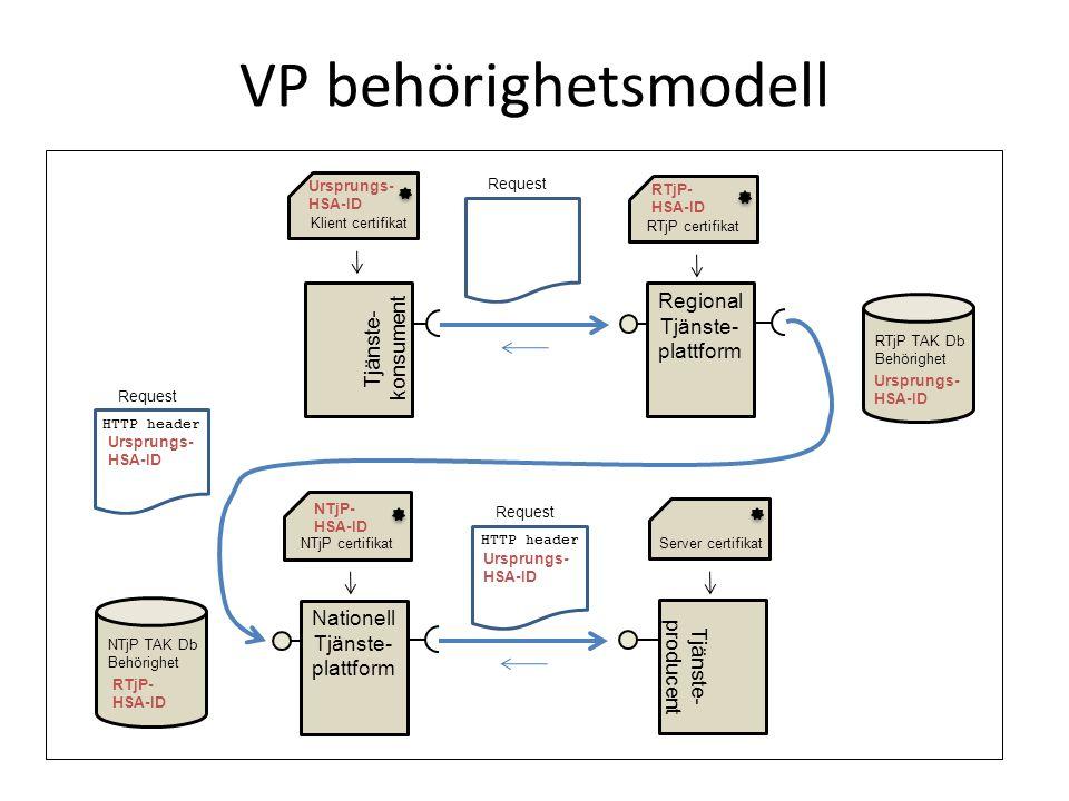 Agg Tjänst behörighetsmodell Nationell Tjänsteplattform Tjänste- producent Server certifikat Tjänste- konsument Regional Tjänste- plattform Klient certifikat RTjP certifikat Ursprungs- HSA-ID Request RTjP- HSA-ID Request HTTP header Ursprungs- HSA-ID Request HTTP header Ursprungs- HSA-ID RTjP TAK Db Behörighet Ursprungs- HSA-ID NTjP TAK Db Behörighet RTjP- HSA-ID NTjP certifikat NTjP- HSA-ID Aggregerande Tjänst Behörighet Ursprungs-HSA-ID???