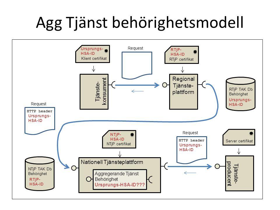 Agg Tjänst behörighetsmodell Nationell Tjänsteplattform Tjänste- producent Server certifikat Tjänste- konsument Regional Tjänste- plattform Klient cer