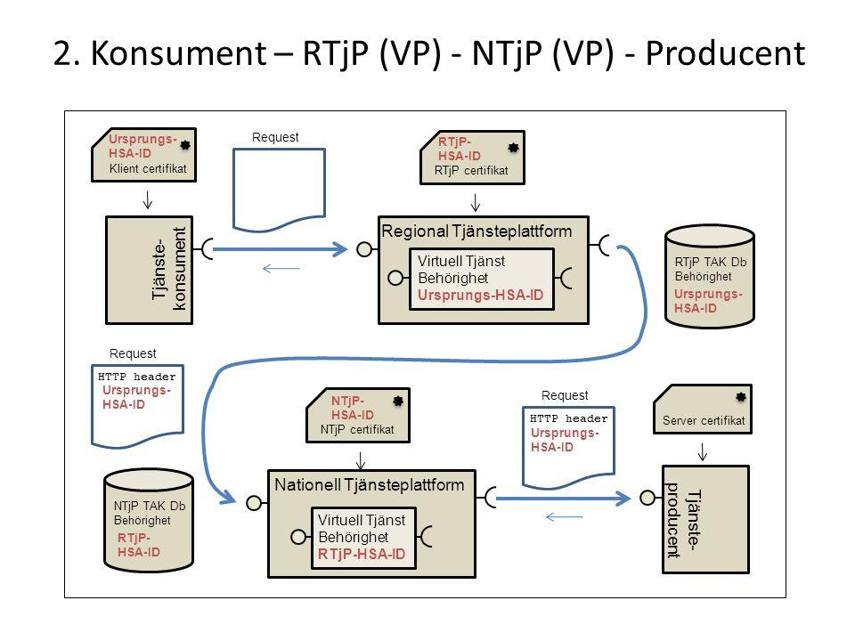 2. Konsument – RTjP (VP) - NTjP (VP) - Producent Nationell Tjänsteplattform Tjänste- producent Server certifikat Tjänste- konsument Regional Tjänstepl