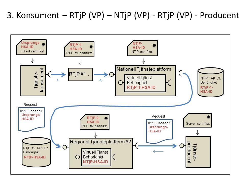 3. Konsument – RTjP (VP) – NTjP (VP) - RTjP (VP) - Producent Regional Tjänsteplattform #2 Tjänste- producent Server certifikat Tjänste- konsument Nati