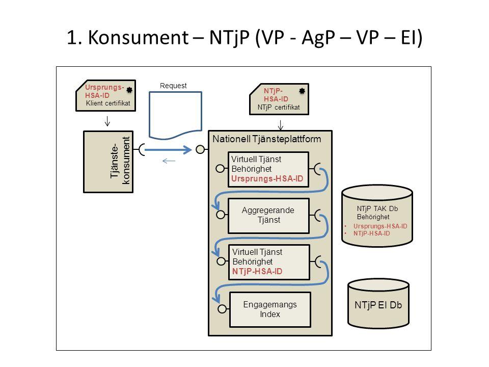 1. Konsument – NTjP (VP - AgP – VP – EI) Tjänste- konsument Klient certifikat Ursprungs- HSA-ID Request NTjP TAK Db Behörighet Ursprungs-HSA-ID NTjP-H