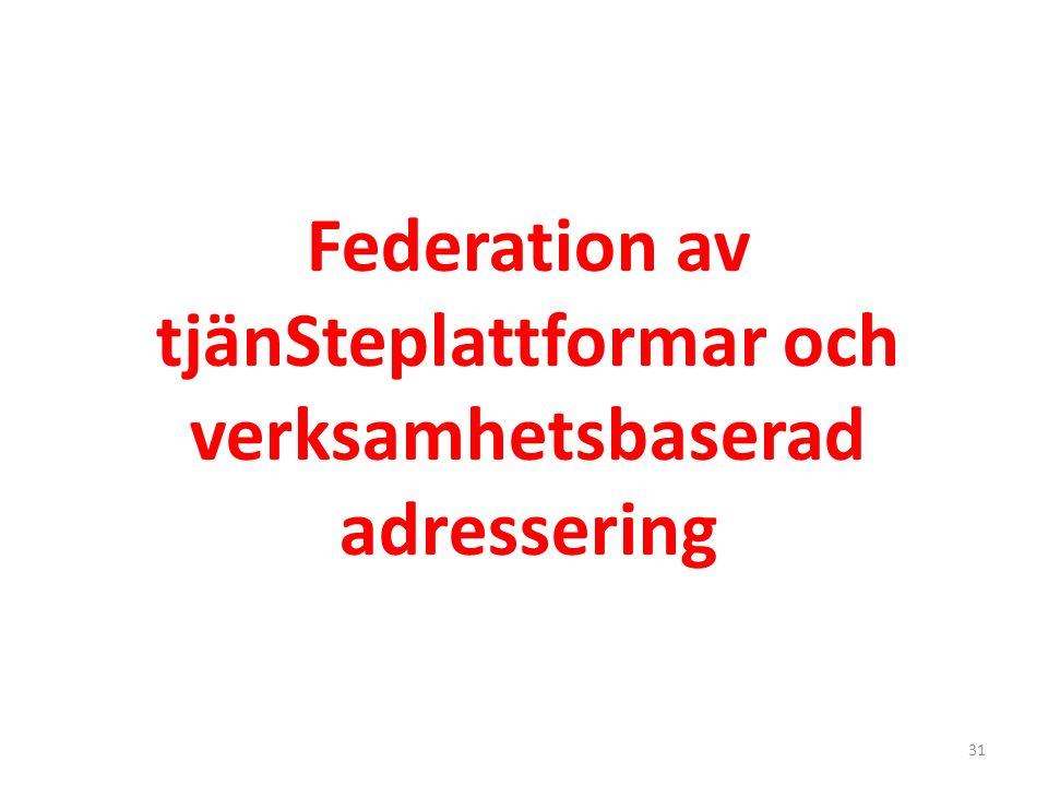 Regional Tjänste- plattform Nationell Tjänste- plattform Tjänste- producent Tjänste- konsument