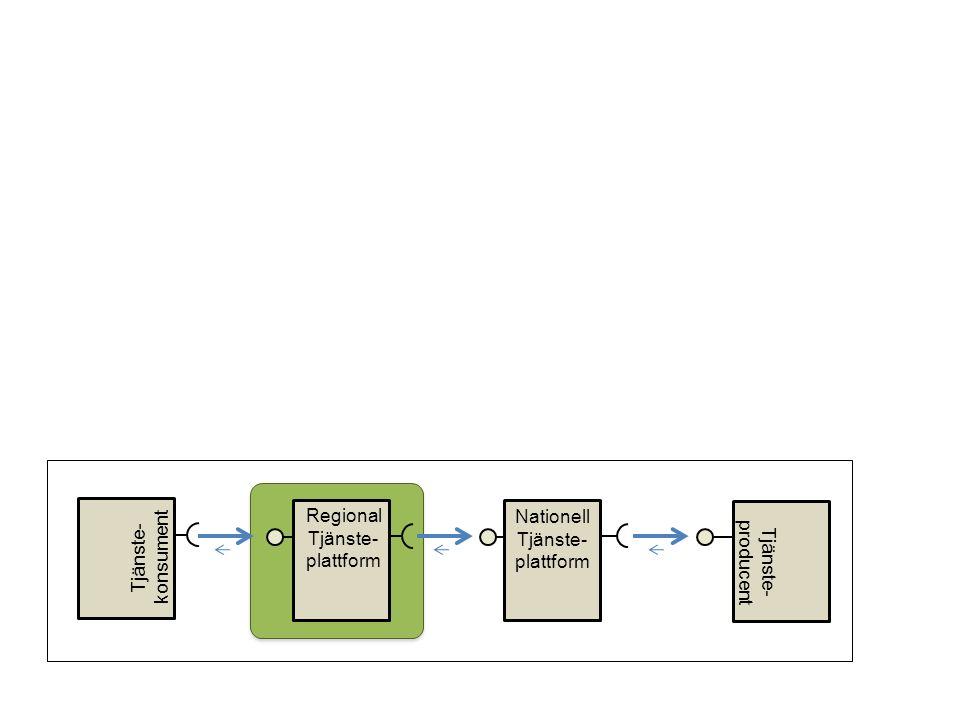 Regional Tjänste- Plattform AAA Nationell Tjänste- plattform Tjänste- producent Tjänste- konsument Regional Tjänste- Plattform BBB Journalsystem AAA Journalsystem BBB Leverantör ASB tjänsteplattform