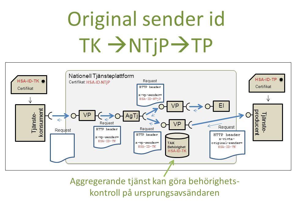 Tjänste- konsument Certifikat HSA-ID-TK Request Regional Tjänste- plattform Certifikat HSA-ID-RTjP Request HTTP header x-rivta- original-sender= HSA-ID-TK Nationell Tjänsteplattform VPAgTjVP EI VP Tjänste- producent Certifikat HSA-ID-TP Request HTTP header x-rivta- original-sender= HSA-ID-TK Request HTTP header x-vp-sender= HSA-ID-RTjP Request HTTP header x-vp-sender= HSA-ID-RTjP Request HTTP header x-vp-sender= HSA-ID-NTjP Certifikat: HSA-ID-NTjP Original sender id TK  RTjP  NTjP  TP TAK Behörighet HSA-ID-TK TAK Behörighet HSA-ID-RTjP Aggregerande tjänst kan INTE göra behörighetskontroll på ursprungsavsändaren