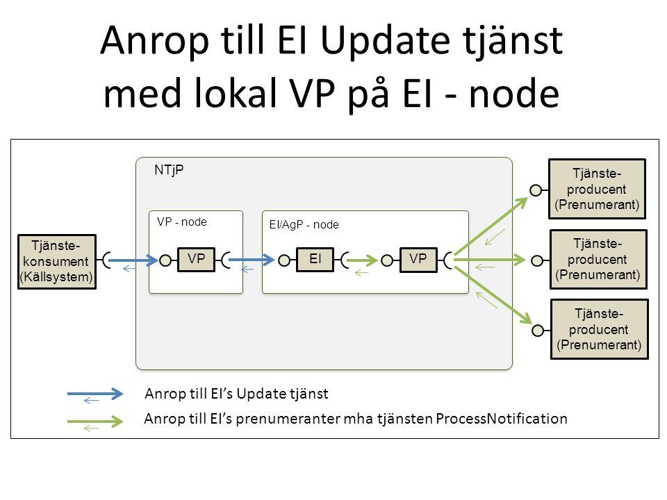 Anrop till Aggregerande tjänst med lokal VP på EI - node NTjP VP AgTj VP EI VP Tjänste- konsument Tjänste- producent Tjänste- konsument VP - node EI/AgP - node Anrop till Aggregerande tjänst Anrop till enskild tjänsteproducent