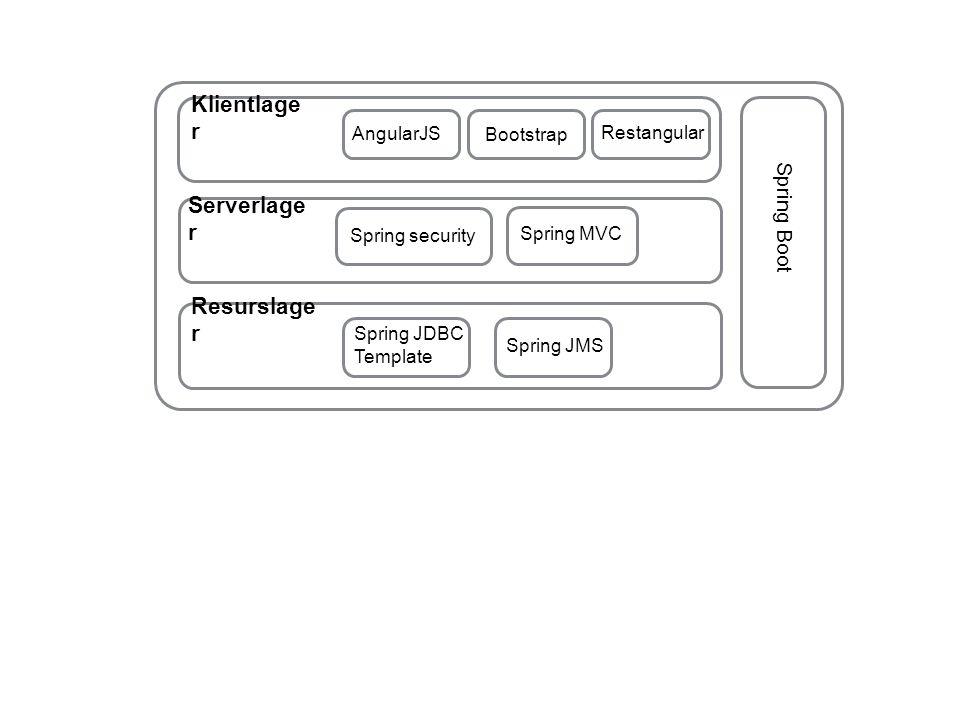 Klientlage r AngularJS Bootstrap Restangular Resurslage r Spring JDBC Template Serverlage r Spring security Spring MVC Spring JMS Spring Boot