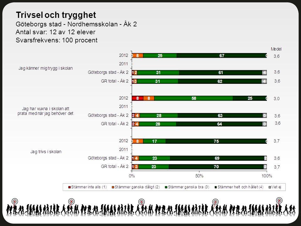 Trivsel och trygghet Göteborgs stad - Nordhemsskolan - Åk 2 Antal svar: 12 av 12 elever Svarsfrekvens: 100 procent