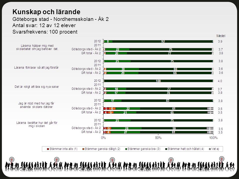 Kunskap och lärande Göteborgs stad - Nordhemsskolan - Åk 2 Antal svar: 12 av 12 elever Svarsfrekvens: 100 procent