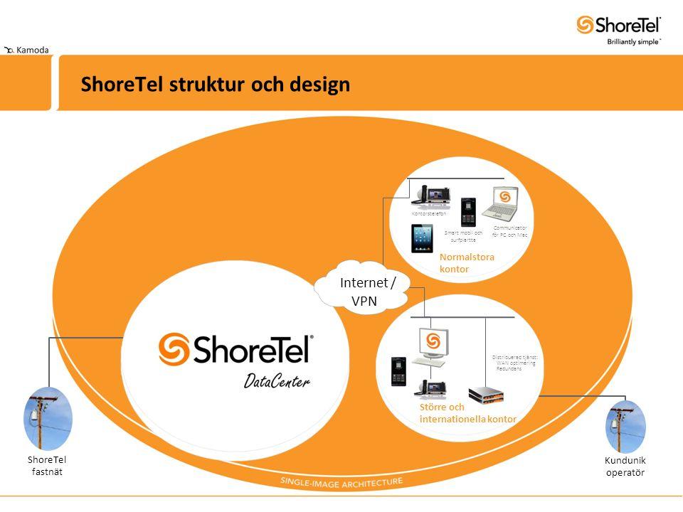 ShoreTel struktur och design ShoreTel fastnät Kundunik operatör Communicator för PC och Mac Normalstora kontor Större och internationella kontor Distribuerad tjänst: WAN optimering Redundans Kontorstelefon Internet Smart mobil och surfplartta / VPN