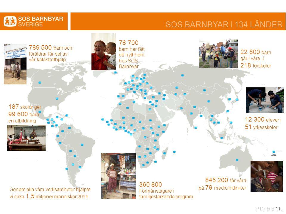 187 skolor ger 99 600 barn en utbildning 12 300 elever i 51 yrkesskolor 22 800 barn går i våra i 218 förskolor 360 800 Förmånstagare i familjestärkande program 845 200 får vård på 79 medicinkliniker 78 700 barn har fått ett nytt hem hos SOS Barnbyar 789 500 barn och föräldrar får del av vår katastrofhjälp Genom alla våra verksamheter hjälpte vi cirka 1,5 miljoner människor 2014 SOS BARNBYAR I 134 LÄNDER PPT bild 11.