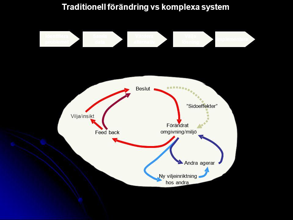 Traditionell förändring vs komplexa system Identifiera problemet Samla data Värdera alternativ Välja lösning Implementera Beslut Förändrat omgivning/m